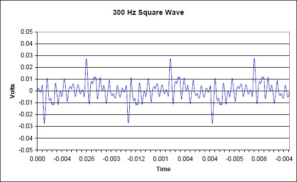 Sony Qualia frequency 300hz square wave