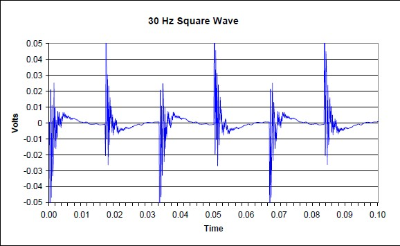 Sony Qualia frequency 30hz square wave