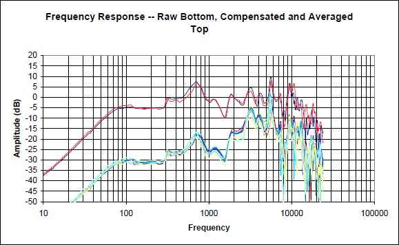 Sony Qualia frequency response graph