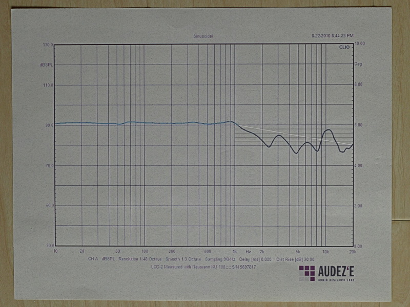 LCD2 frequency response graph